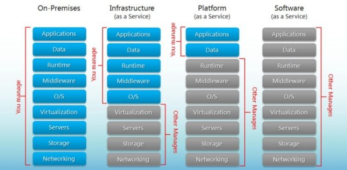 One of the latest and greatest internet technologies that are taking off right now is V2 Cloud Computing.